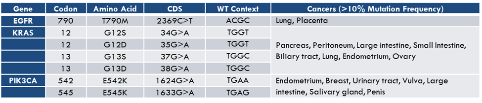 Table of common mutations where measurement is incompatible with existing assays that measure DNA methylation.